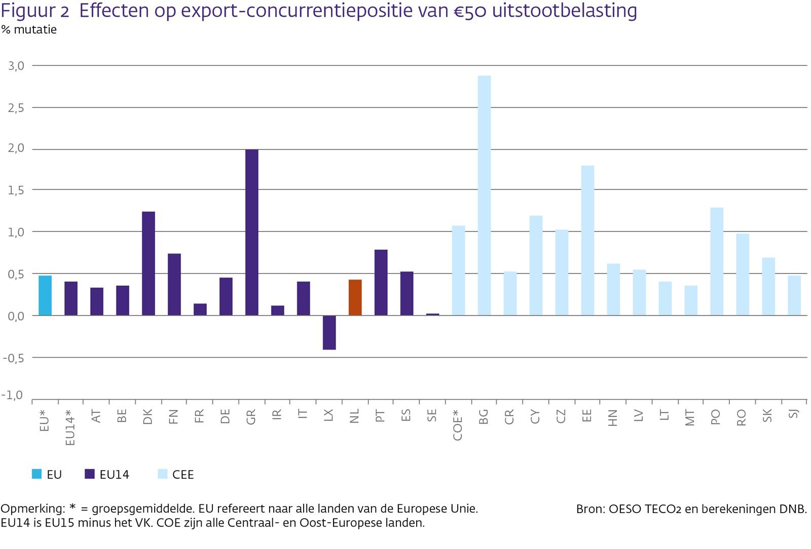 Effecten op export-concurrentiepositie van 50€ uitstootbelasting