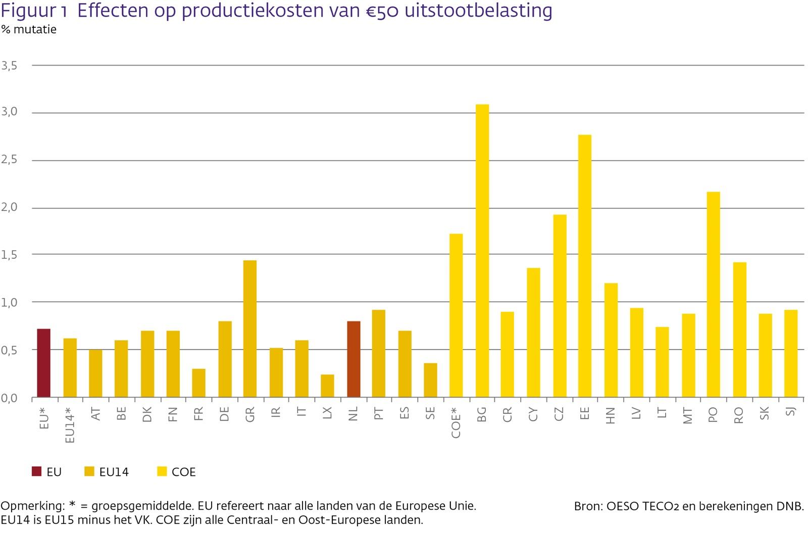 Effecten op productiekosten van 50€ uitstootbelasting